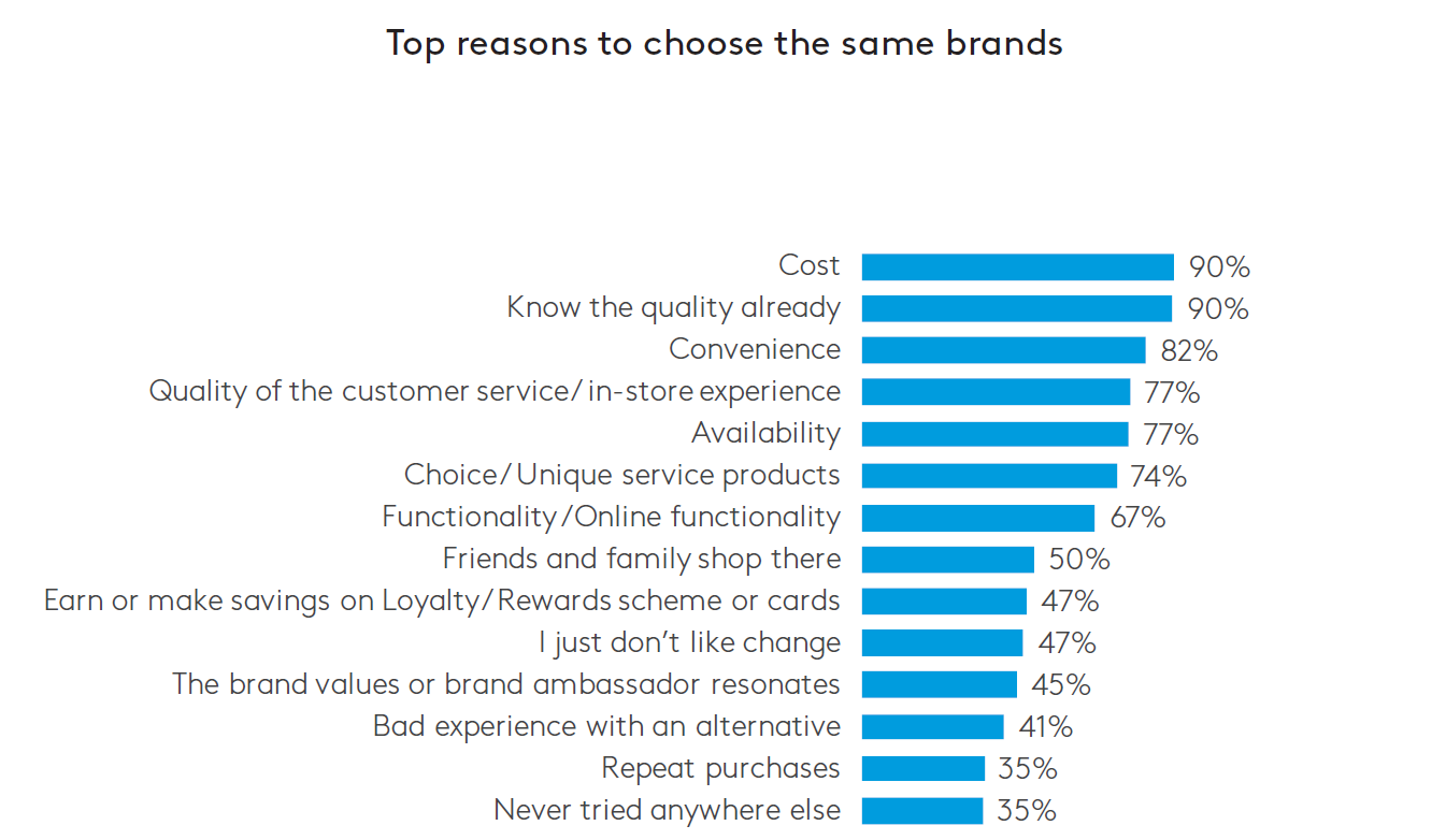 Reasons to Choose Brands