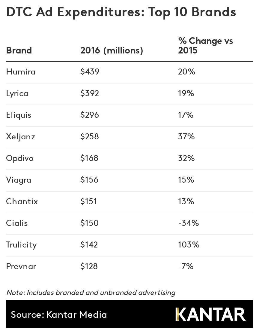 direct to consumer pharma ad expenditures
