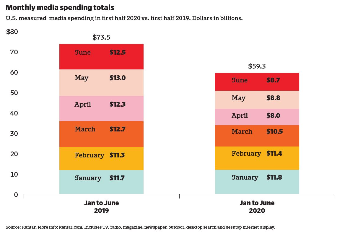 Monthly media spending totals chart