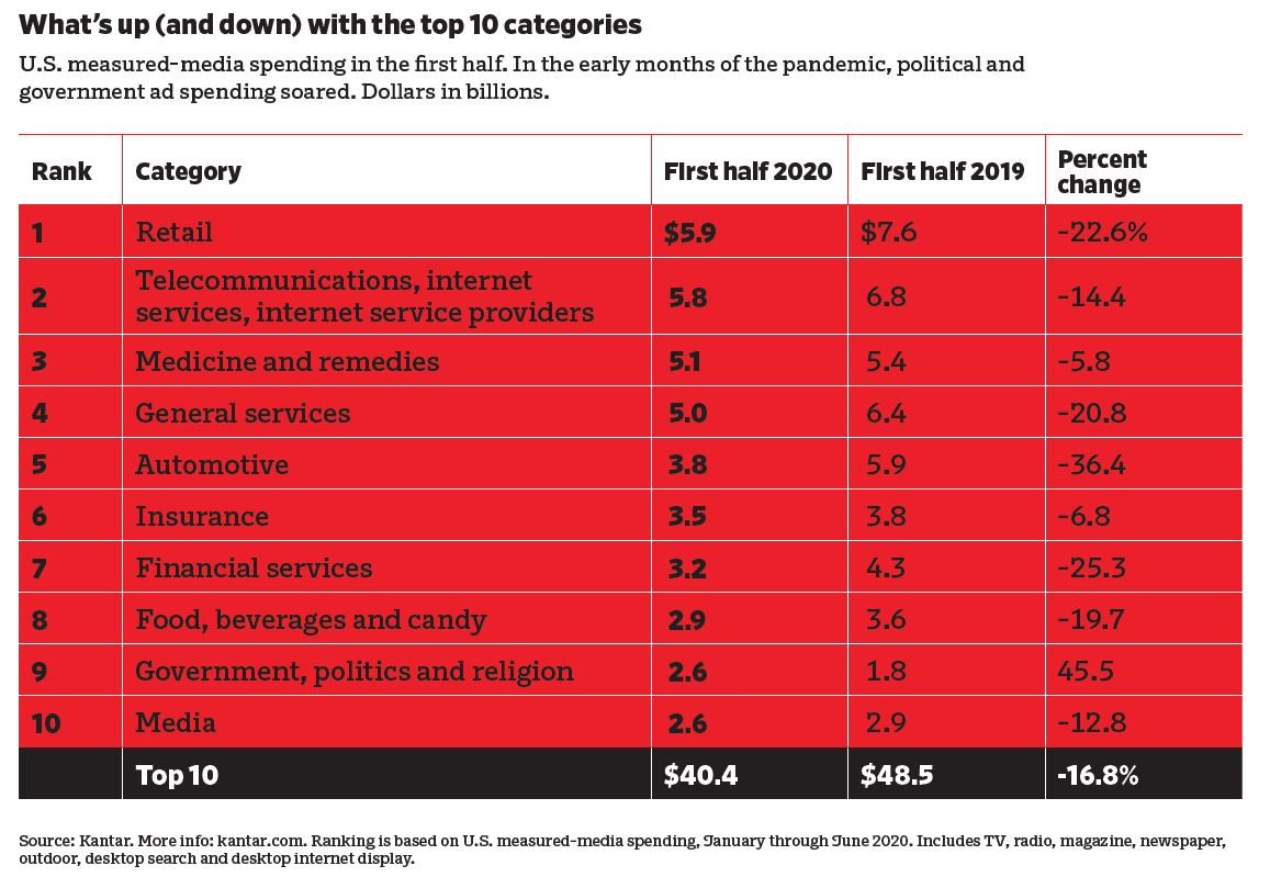 Media spending by category for first half of 2020