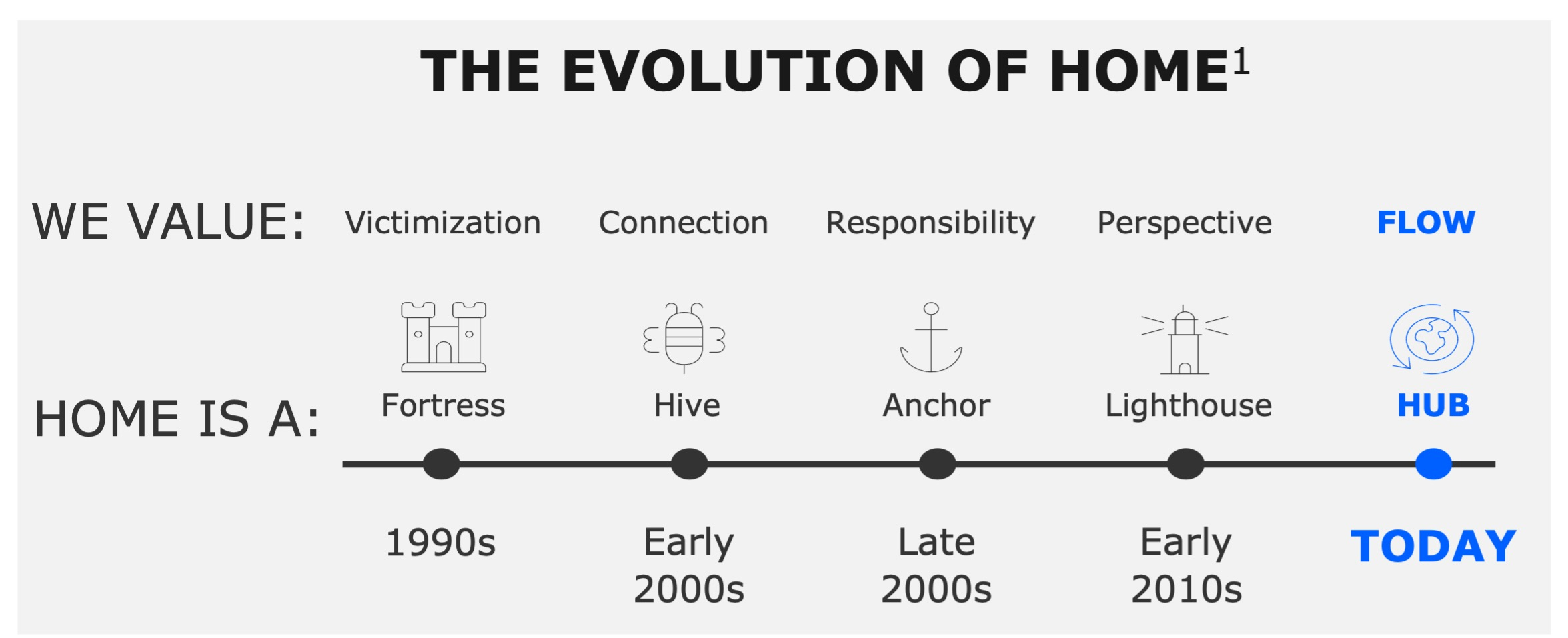 The Evolution of American Homes