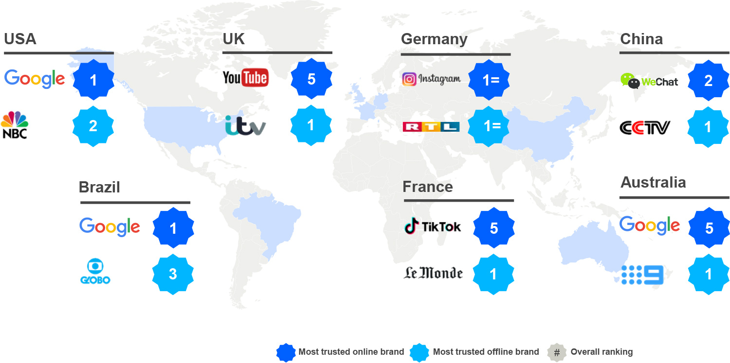 The most trusted online and offline ad environments vary around the world