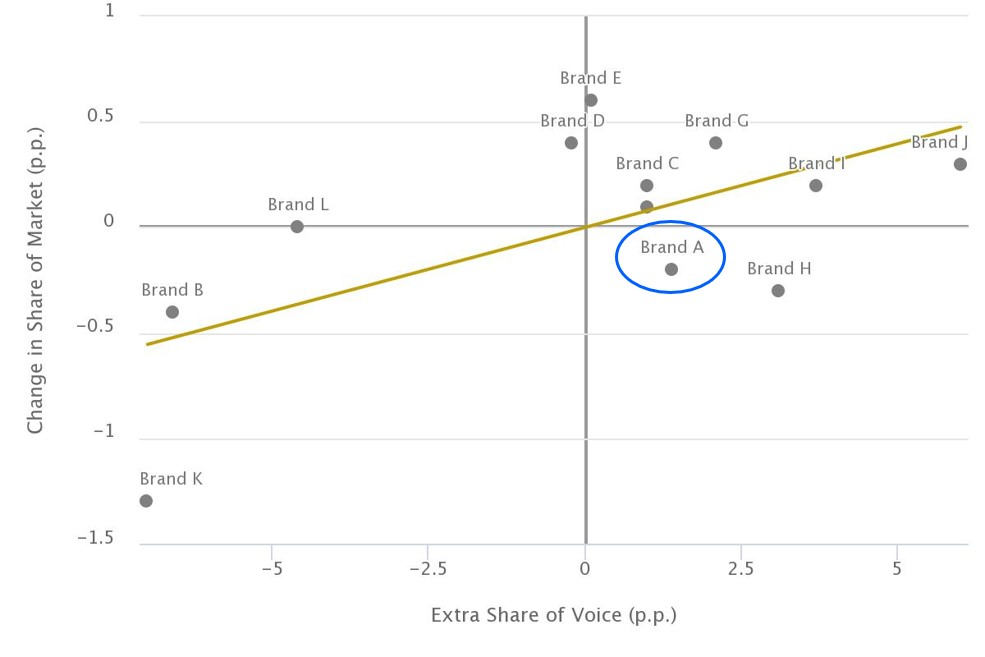 share of voice vs market